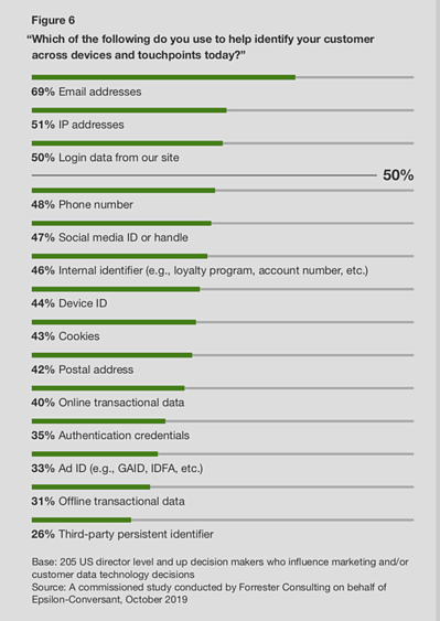 Forrester Research Graphic 2
