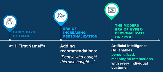 Email Personalization Timeline