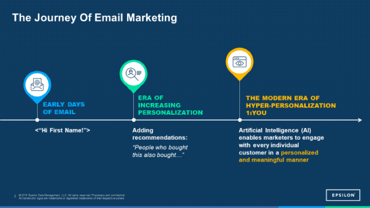 graphic showing the journey of email marketing
